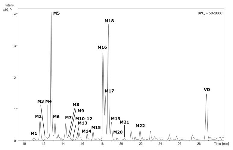 HPLC-QTOF-MS-derived base peak chromatogram of the HLM incubation supernatant featuring the parent compound vitetrifolin D (VD) and its phase I metabolites M1–M22. Experimental conditions HPLC: column: <t>Zorbax</t> Eclipse <t>XDB-C18,</t> 3 × 100 mm, 3.5 µm; mobile phase: A: H 2 O, B: acetonitrile, gradient: 0 min: 80% A, 5 min: 80% A, 8 min: 65% A, 35 min: 2% A; temp: 25 °C; flow rate 0.3 mL/min; injection volume:10 µL. HR-MS: ESI, positive mode; nebulizer gas (N 2 ) 30.5 psi, dry gas (N 2 ) 8.0 L/min at 220 °C, capillary voltage 4.5 kV; mass scan range: 50–1000 m / z at 1 Hz.