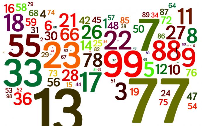 Números primos y compuestos.