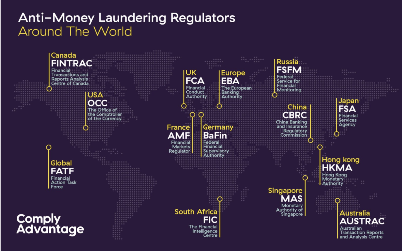 Anti money laundering, Regulations, Jurisdictions