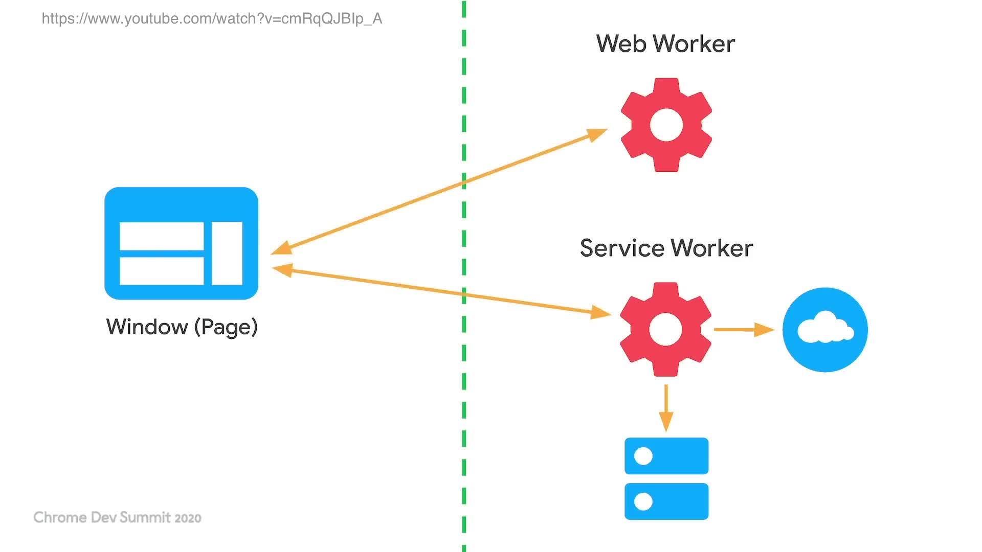 Window and Service worker communication