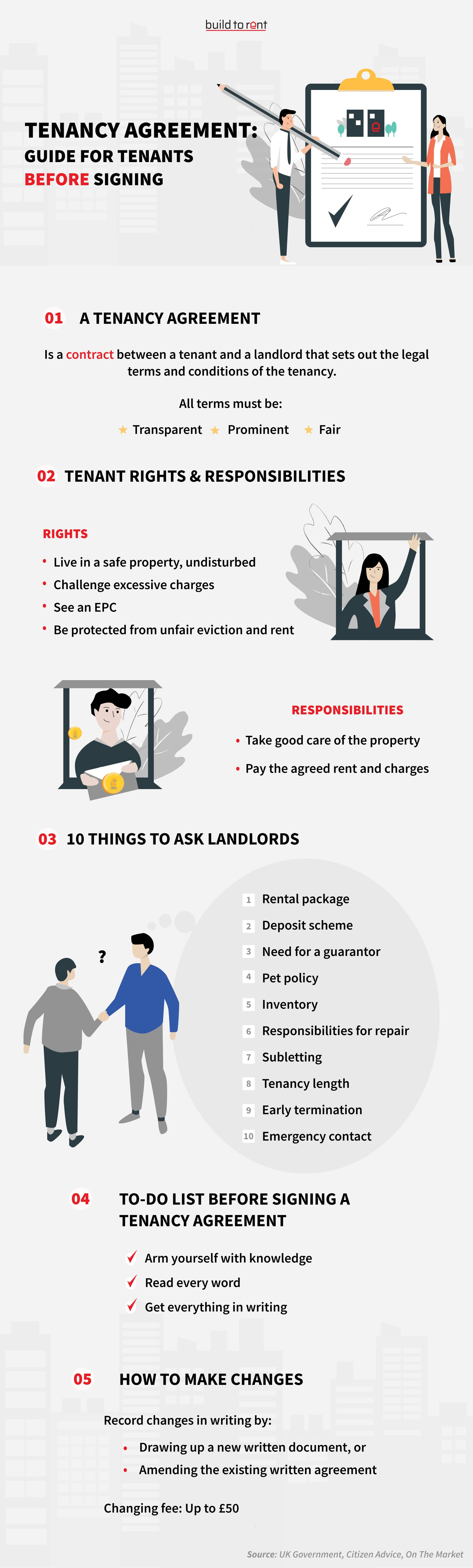 10 Questions to Ask Landlords Before Signing a Tenancy Agreement