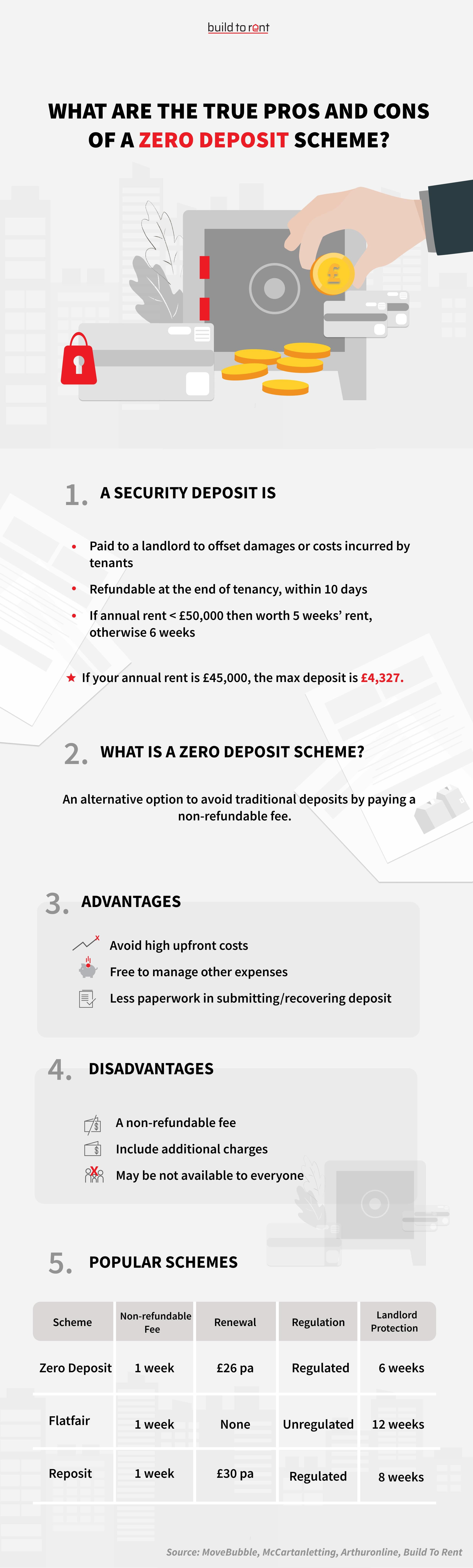 What Are The True Pros And Cons Of a Zero Deposit Scheme?