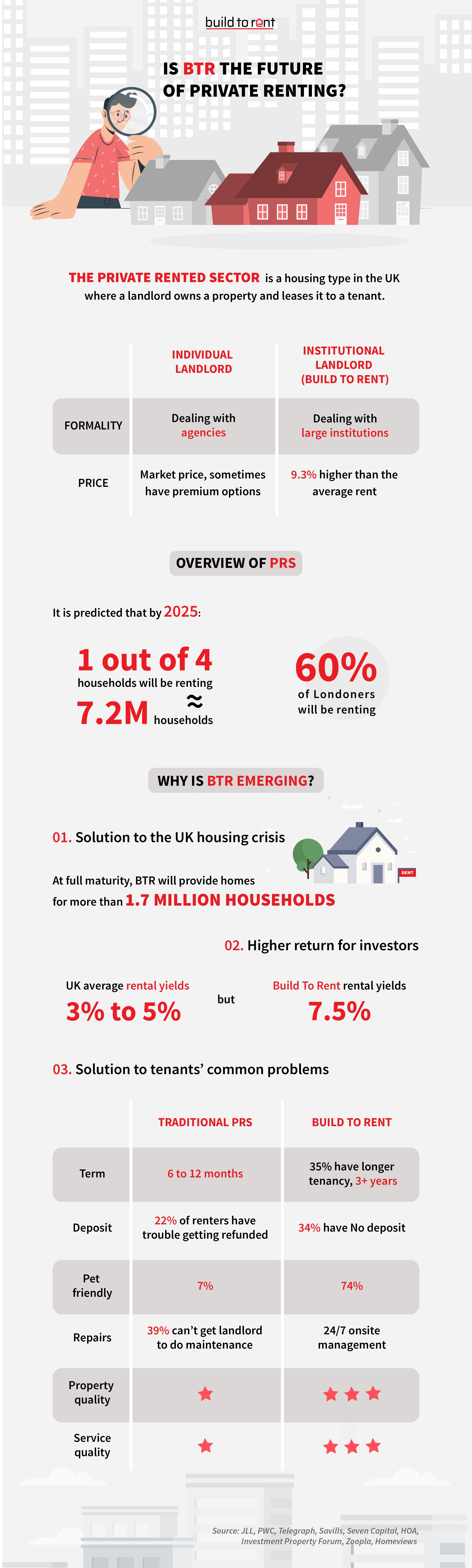 What is the Future of the Private Rented Sector?