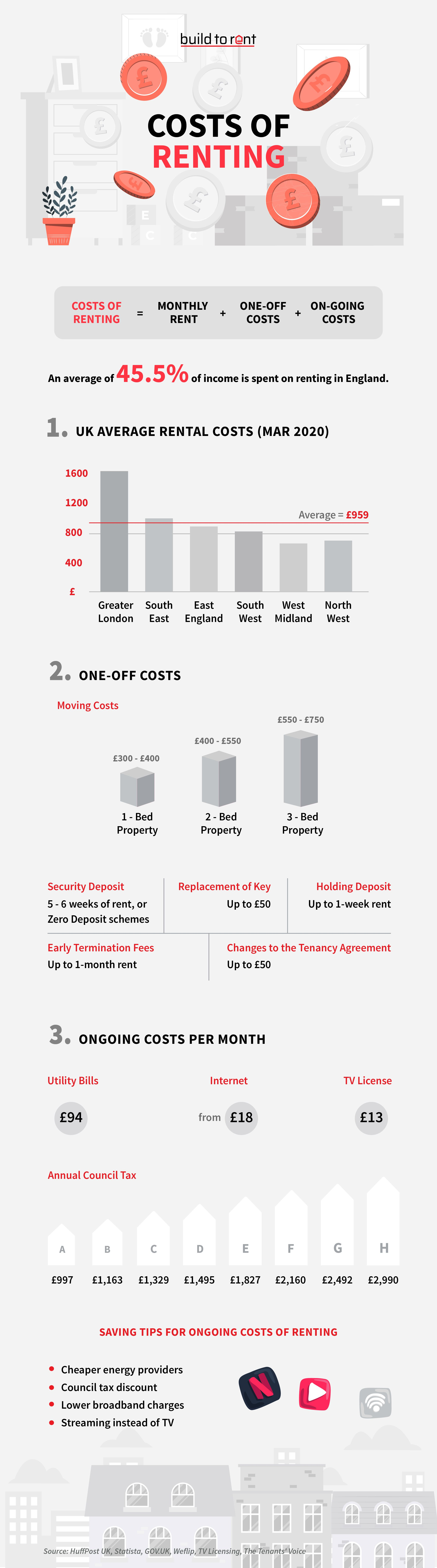 What are the Costs of Renting?
