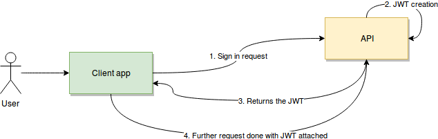 How to secure a REST API using JWT - LogRocket Blog