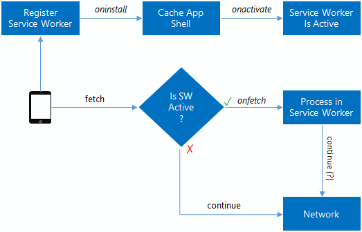 Service Worker Use Cases