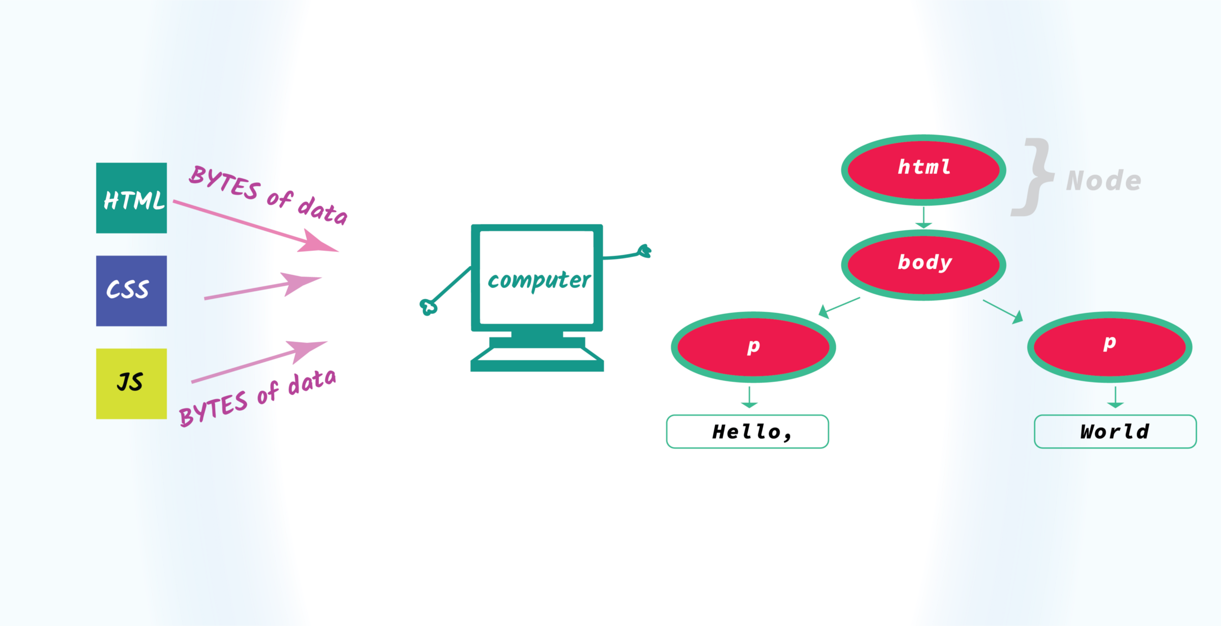 How browser rendering works — behind the scenes - LogRocket Blog