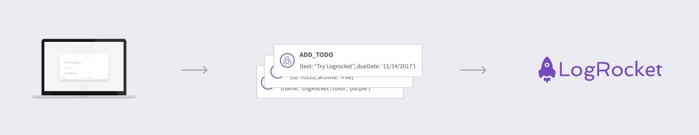 Redux Logging in Production - LogRocket Blog