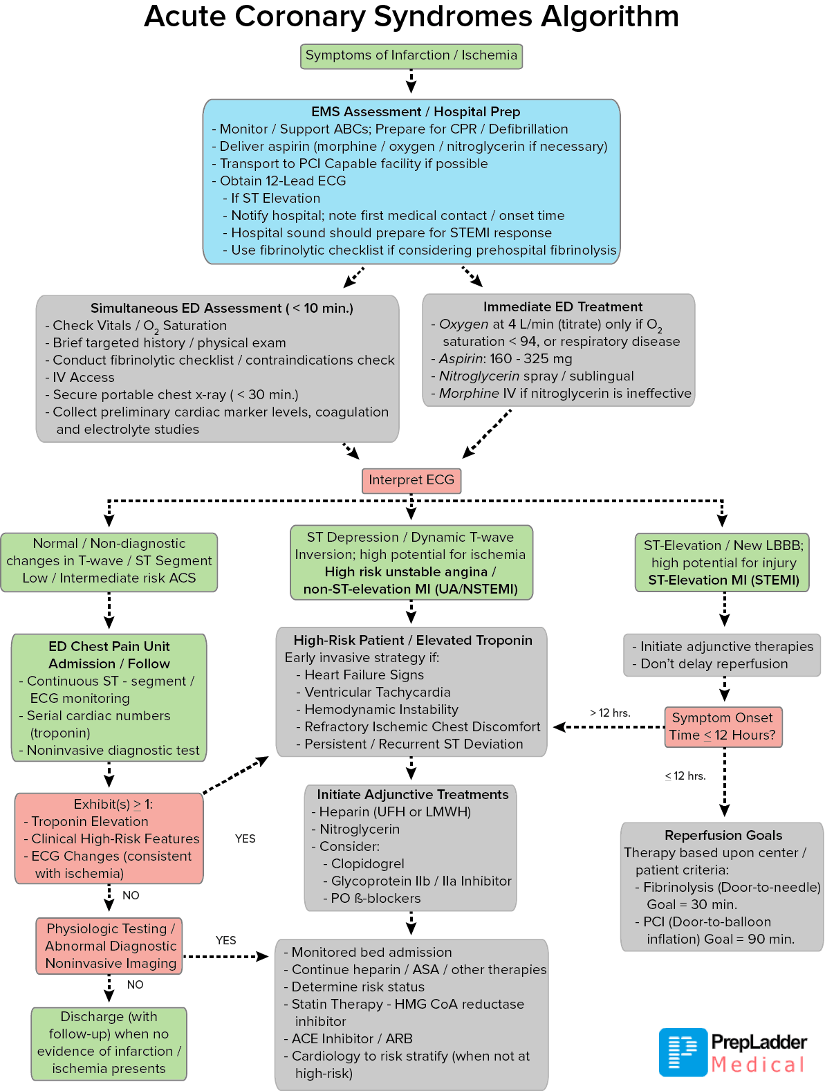 chest pain protocol american heart association acls algorithm acute coronary 13171