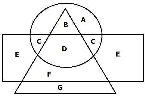 Tricks to solve venn diagrams easily 3 on different shapes ccuart Images