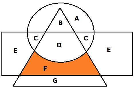 Tricks to solve venn diagrams easily these are the type of the situations and questions that can be asked in exam under venn diagram topic if aspirants will acquaint themselves with this ccuart Images