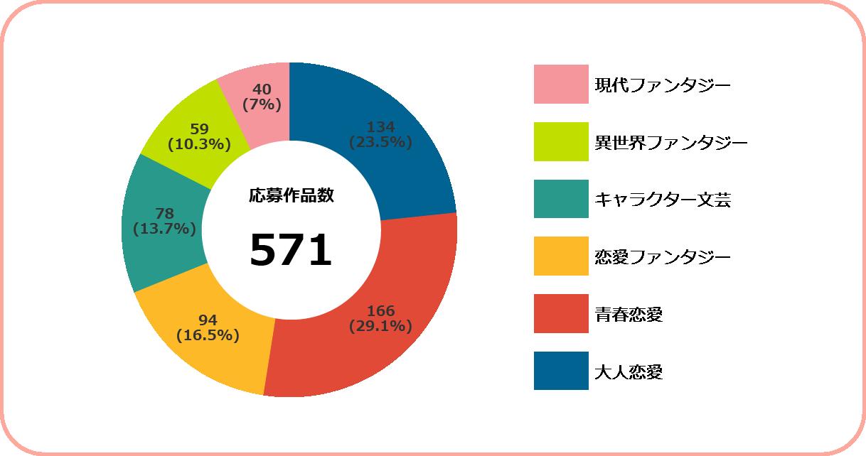 https://storage.googleapis.com/blog-info/entry/2021/08/syousetsu_genre_titles.png
