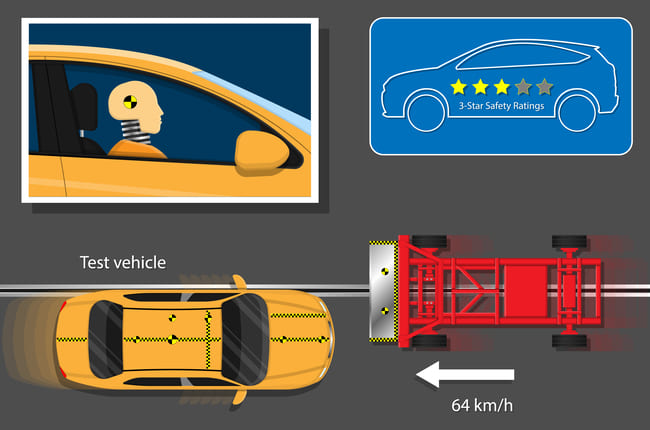 Miten auton aktiivinen ja passiivinen turvallisuus tarkistetaan