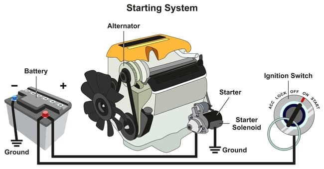 What is the starter motor