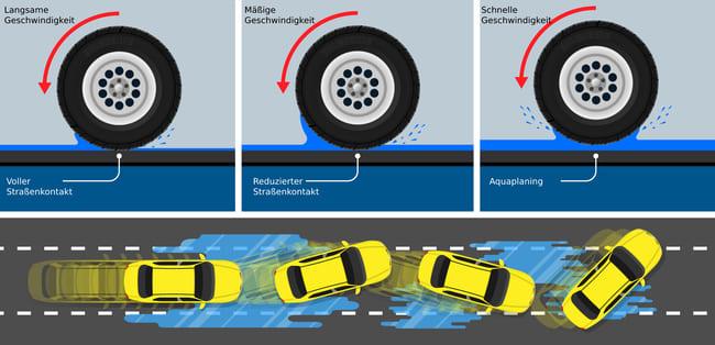 Was kann auf nasser Fahrbahn zu Aquaplaning führen