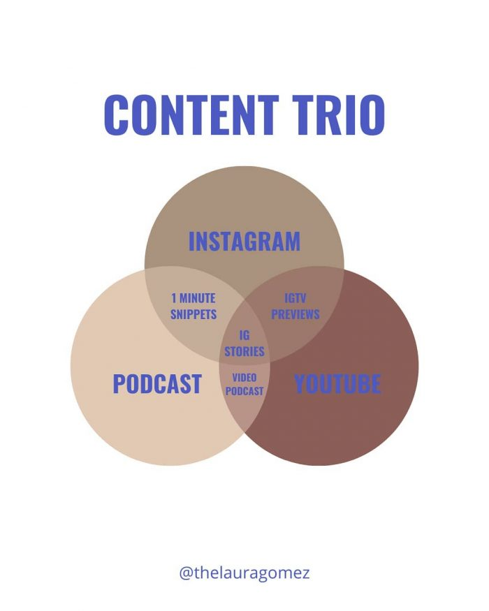 Content trio instagram podcast and youtube