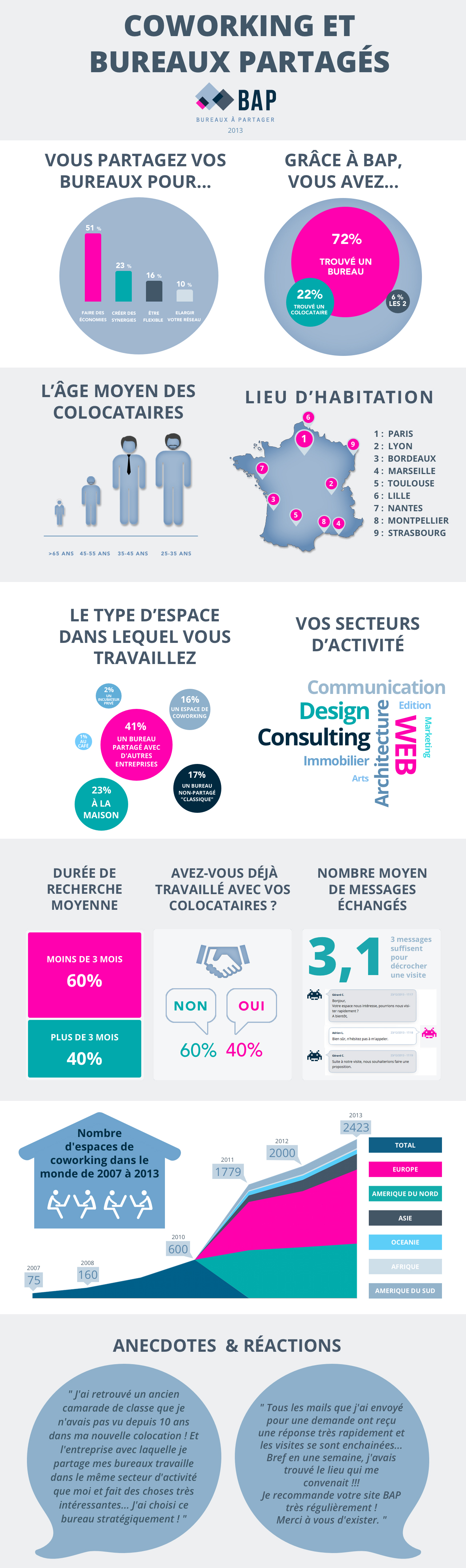 BAP_Infographie_2013