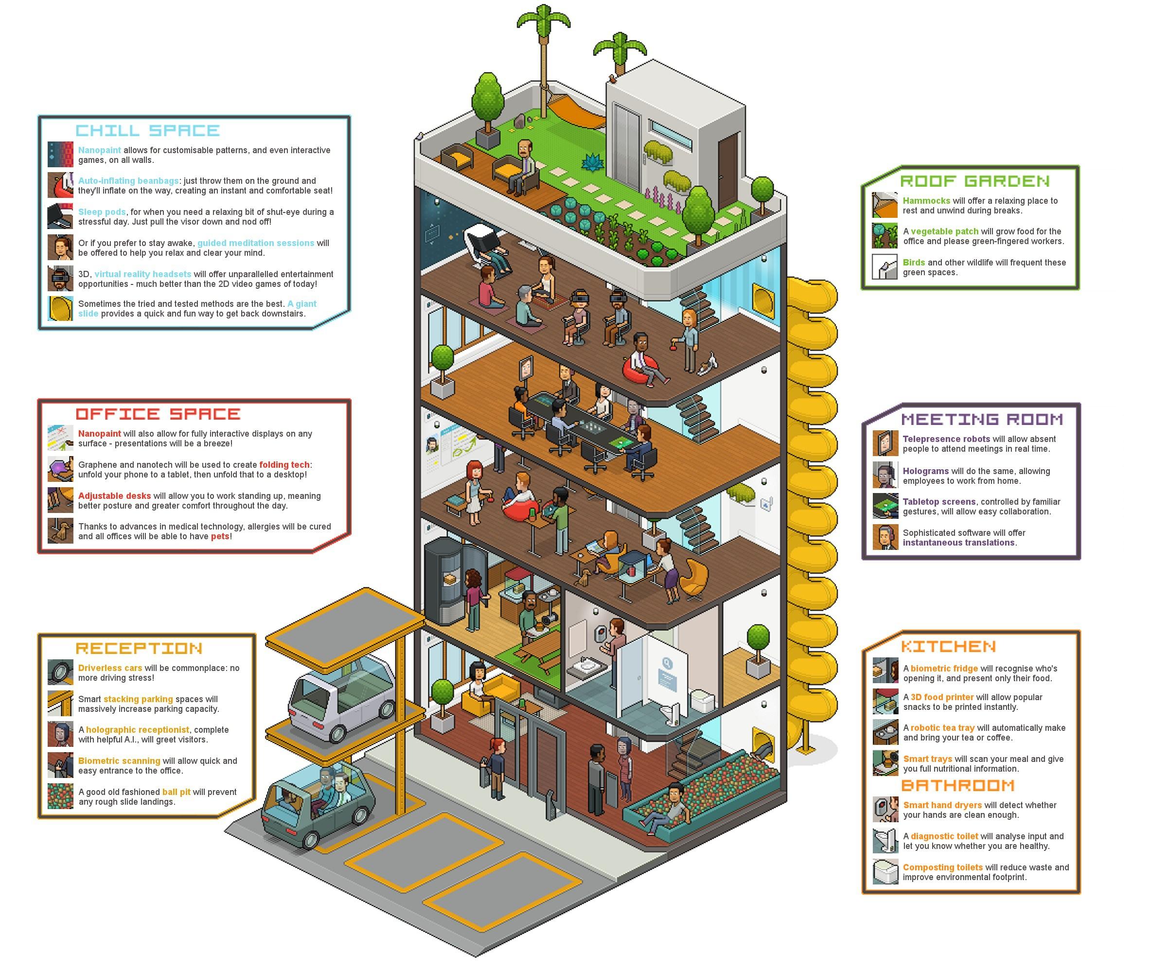 les bureaux du futur le bien tre des salari s d 39 abord bureaux partager le blog. Black Bedroom Furniture Sets. Home Design Ideas
