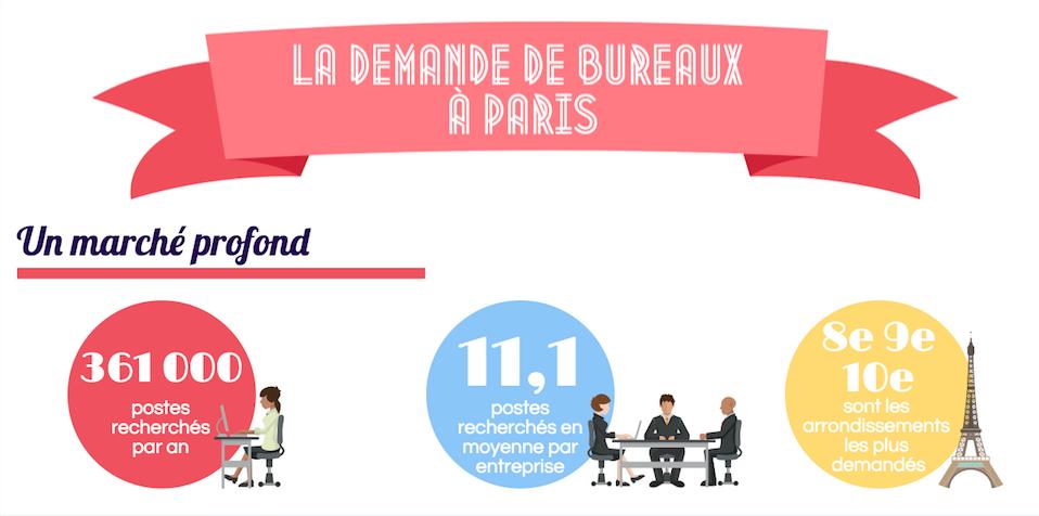 la demande de bureaux à Paris
