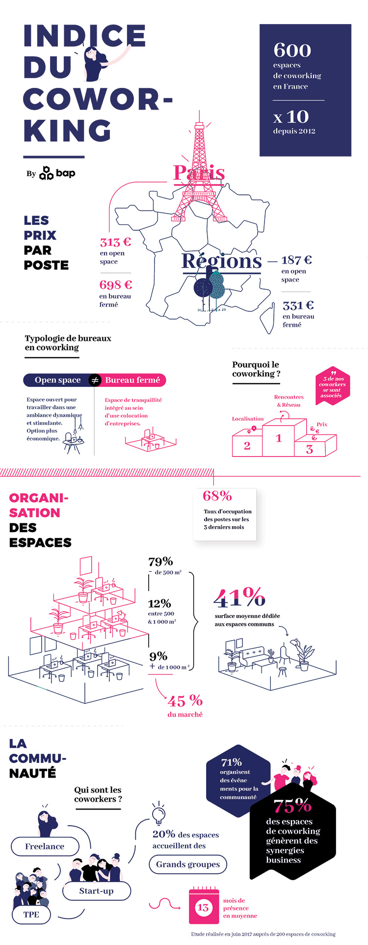 Infographie du coworking 2017