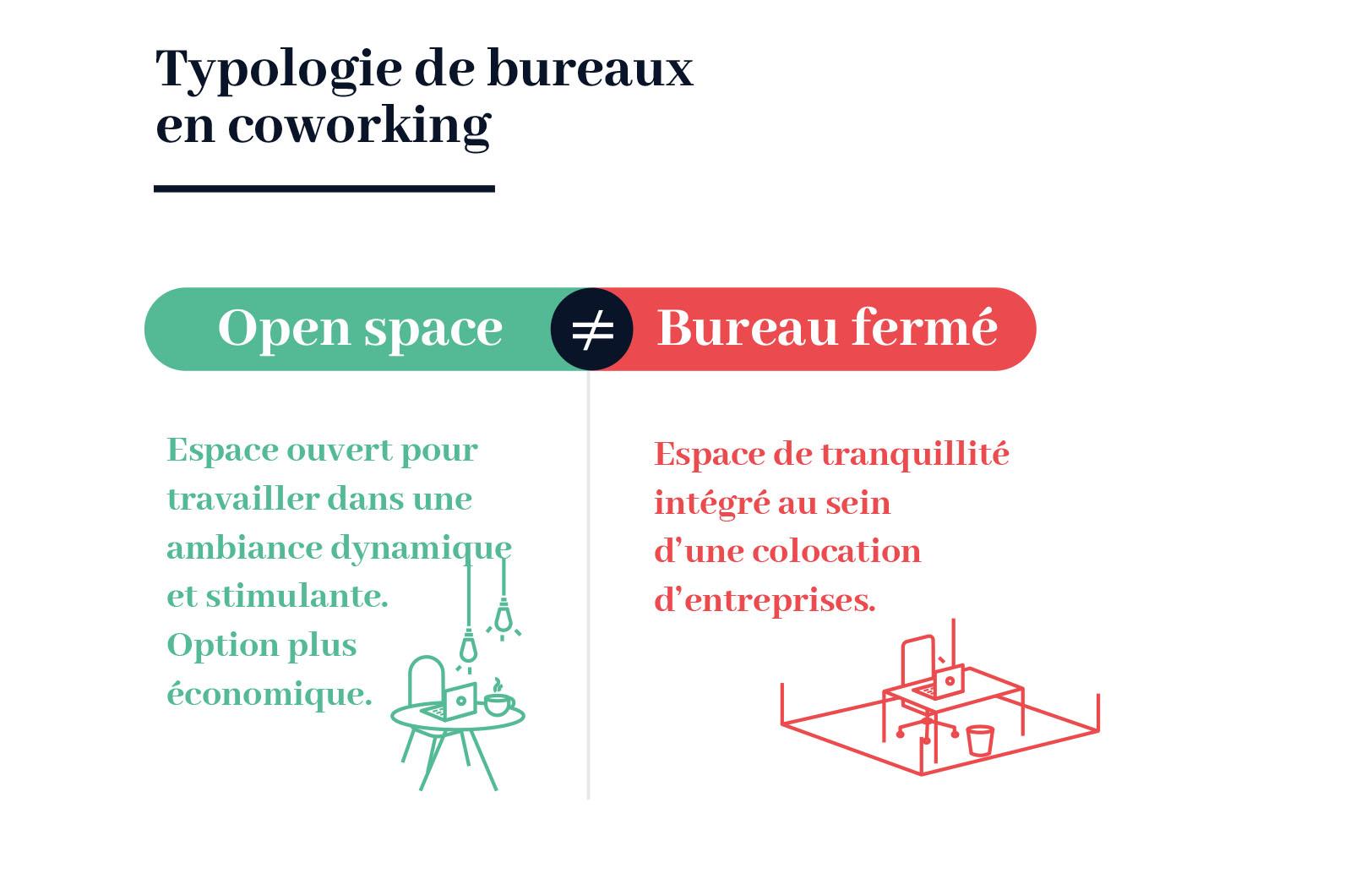 coworking - typologie de bureaux