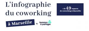 Illustration : L'infographie du coworking à Marseille