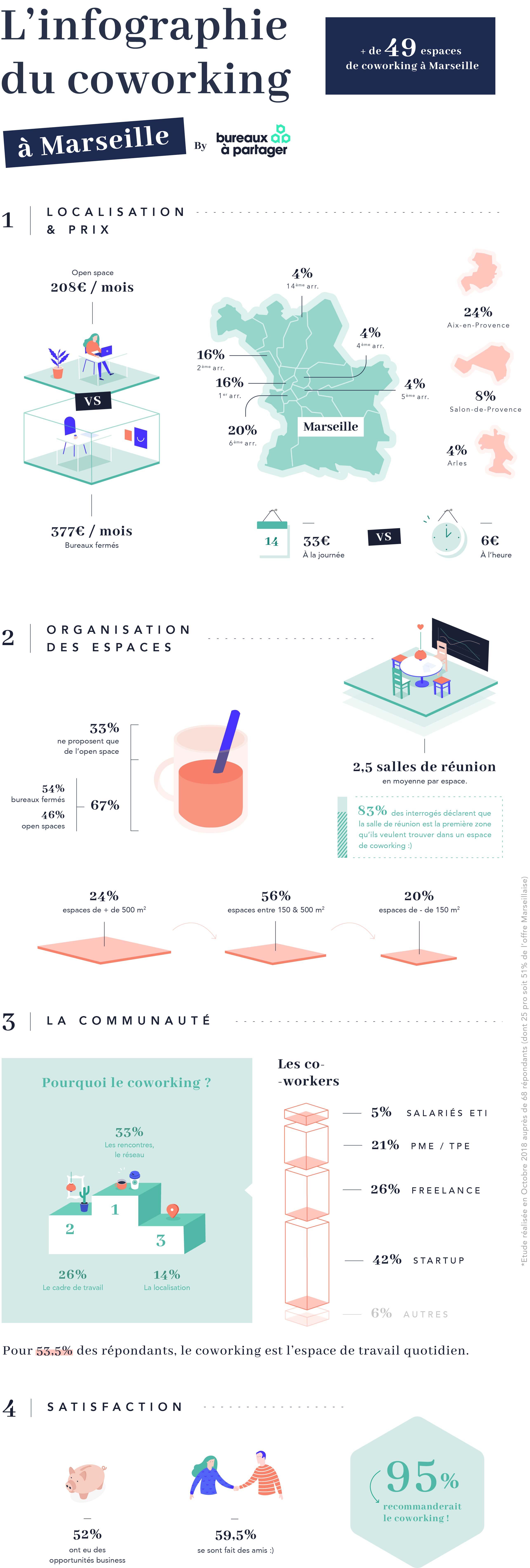 Le coworking à Marseille : tendances et chiffres clés