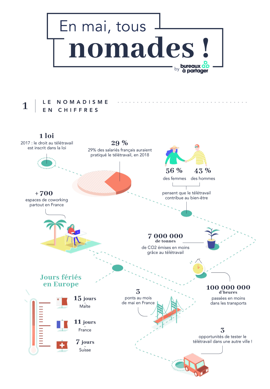 Infographie - Nomadisme