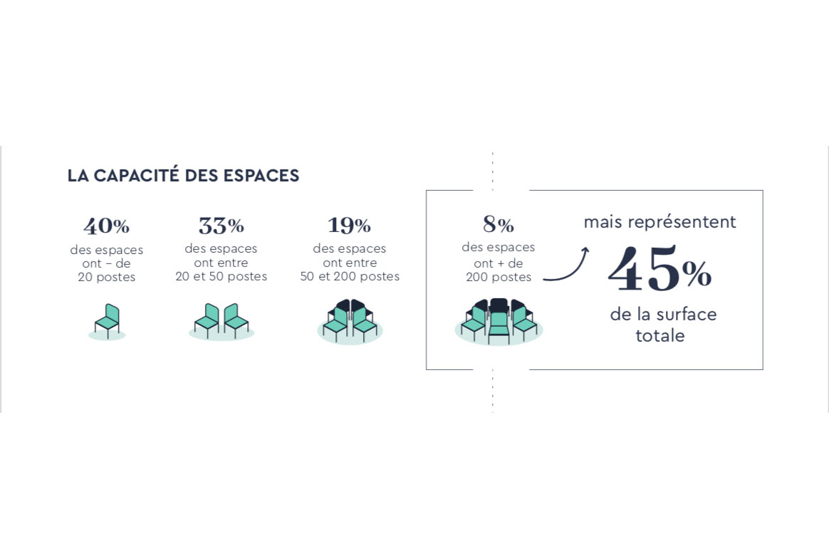 8% des espaces ont plus de 200 postes mais représentent 45% de la surface totale du marché