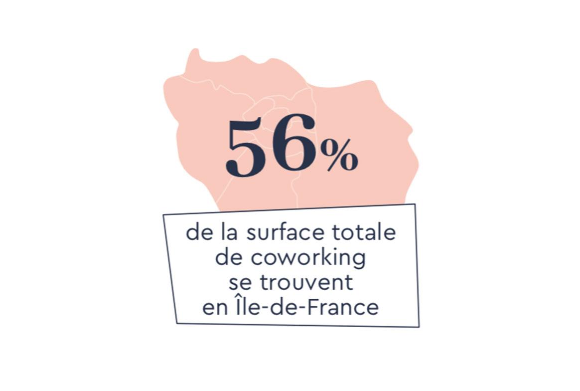 56% de la surface totale de coworking se trouvent en Île-de-France