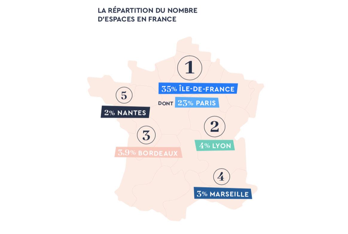 23% des espaces de coworking se trouvent à Paris