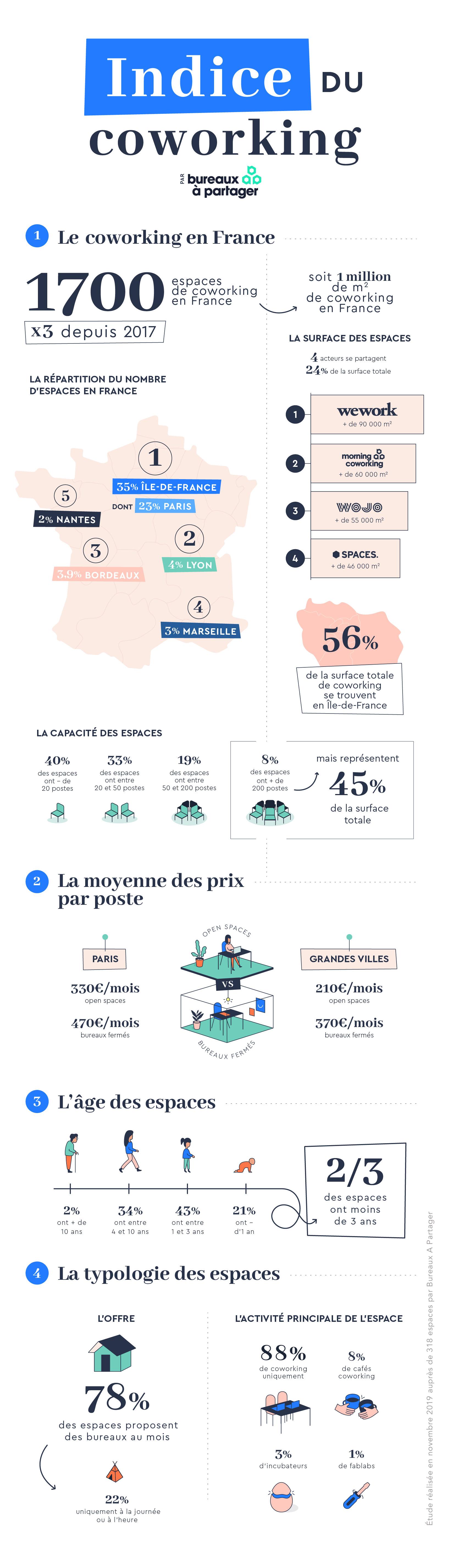 L'infographie du coworking 2019 : tendances et chiffres clés du marché