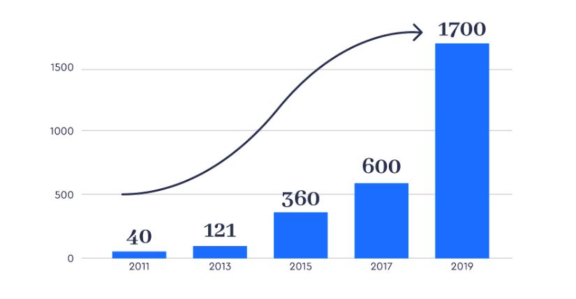 Le coworking, un secteur en forte croissance depuis 2011
