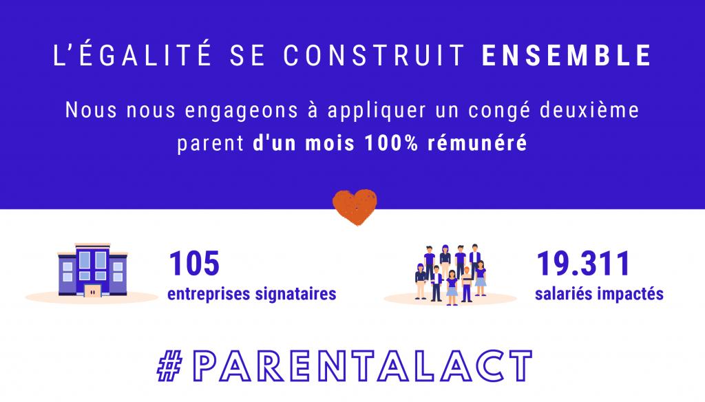 Le Parental Act, engageons nous pour un congé second parent 100% réuméré d'un moi, vers une égalité entre les femmes et les hommes