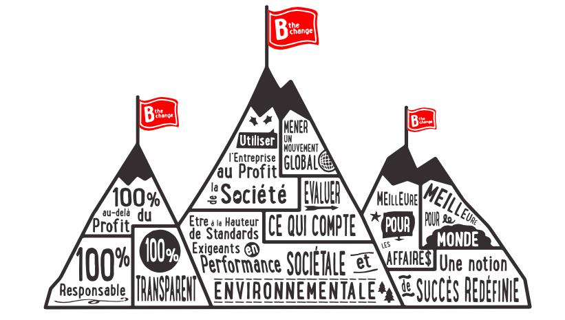 Les valeurs B Corp