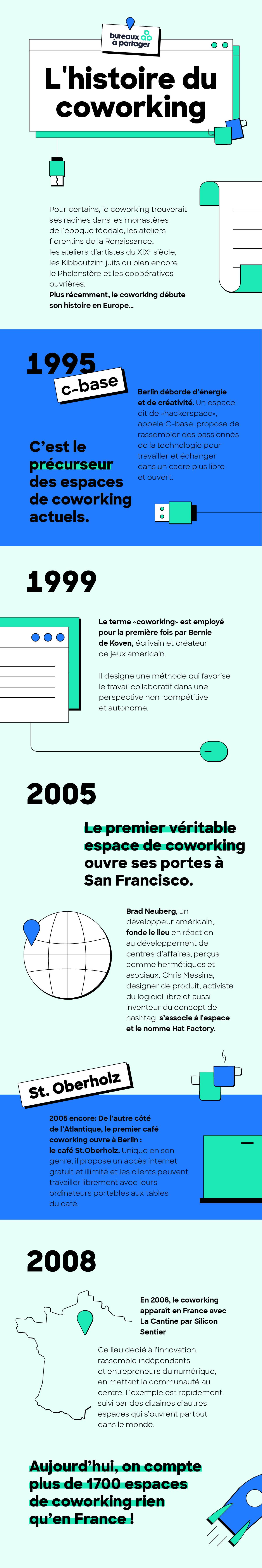 L'histoire du coworking illustrée par Bureaux À Partager