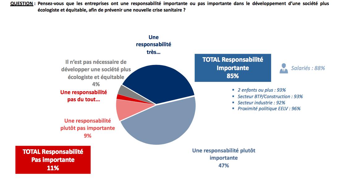 Sondage IFOP sur la transparence en entreprise