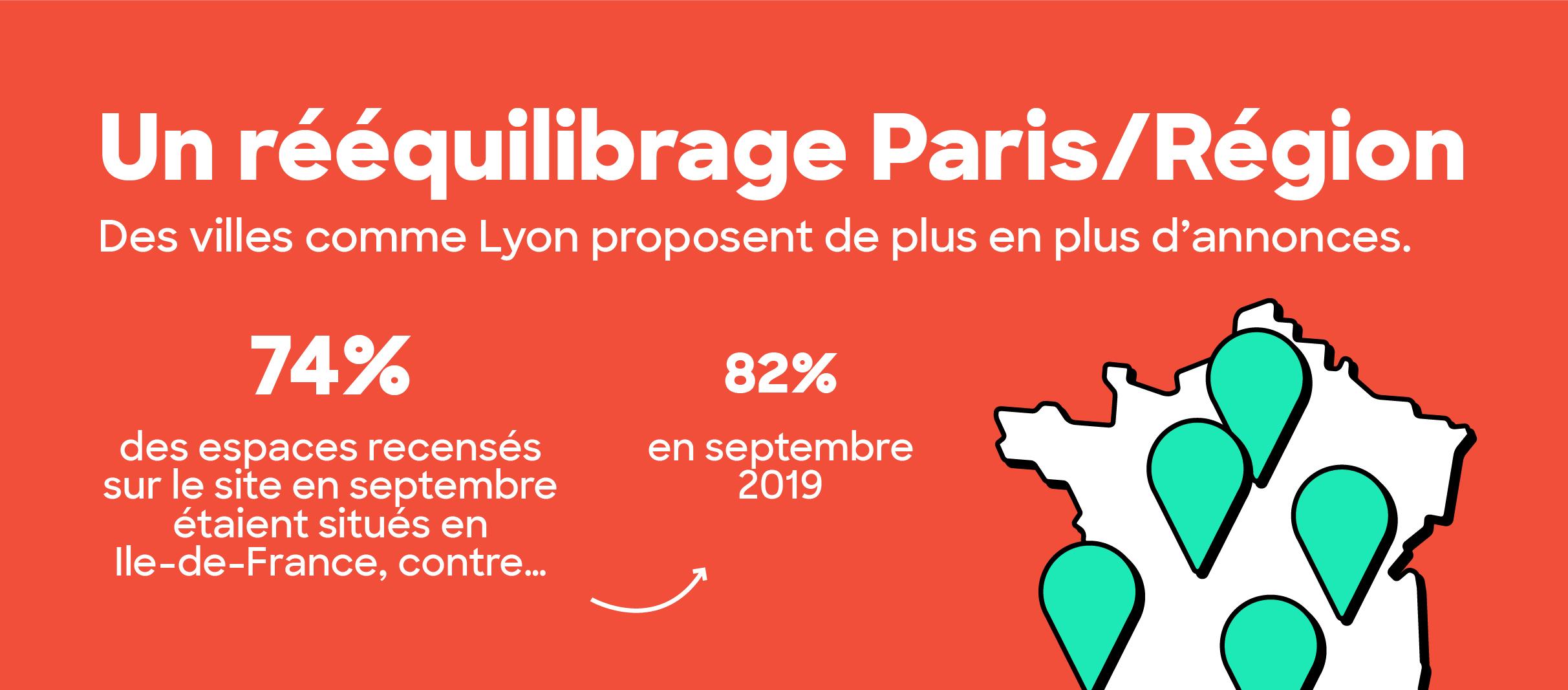 immobilier de bureaux reequilibrage paris province