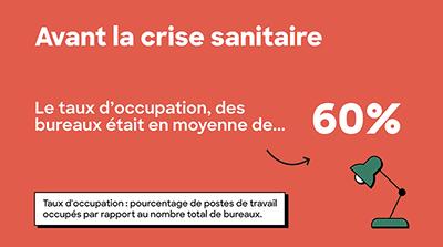 avant la crise, le taux d'occupation des bureaux était de 60%