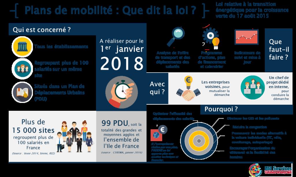 Plan de mobilité