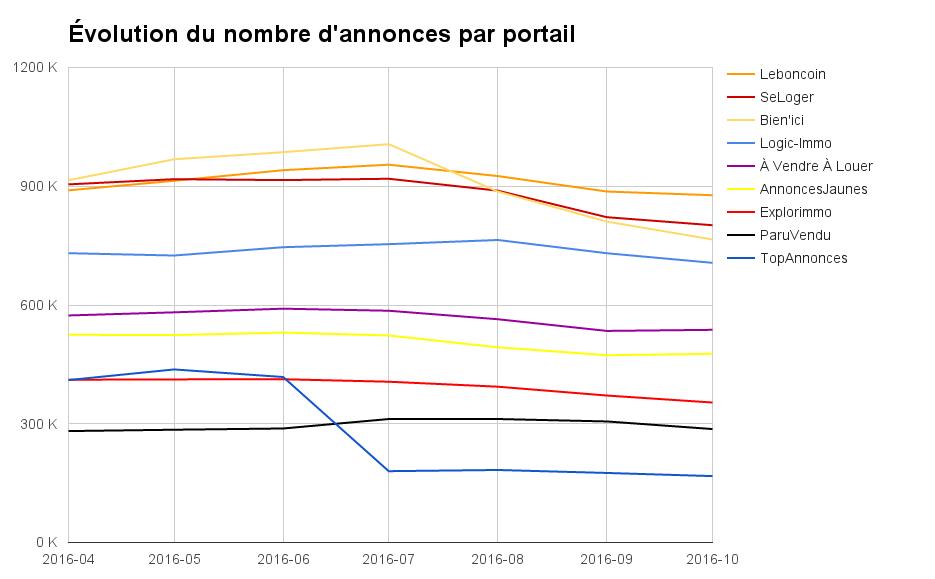 Évolution du nombre d'annonces par portail en France
