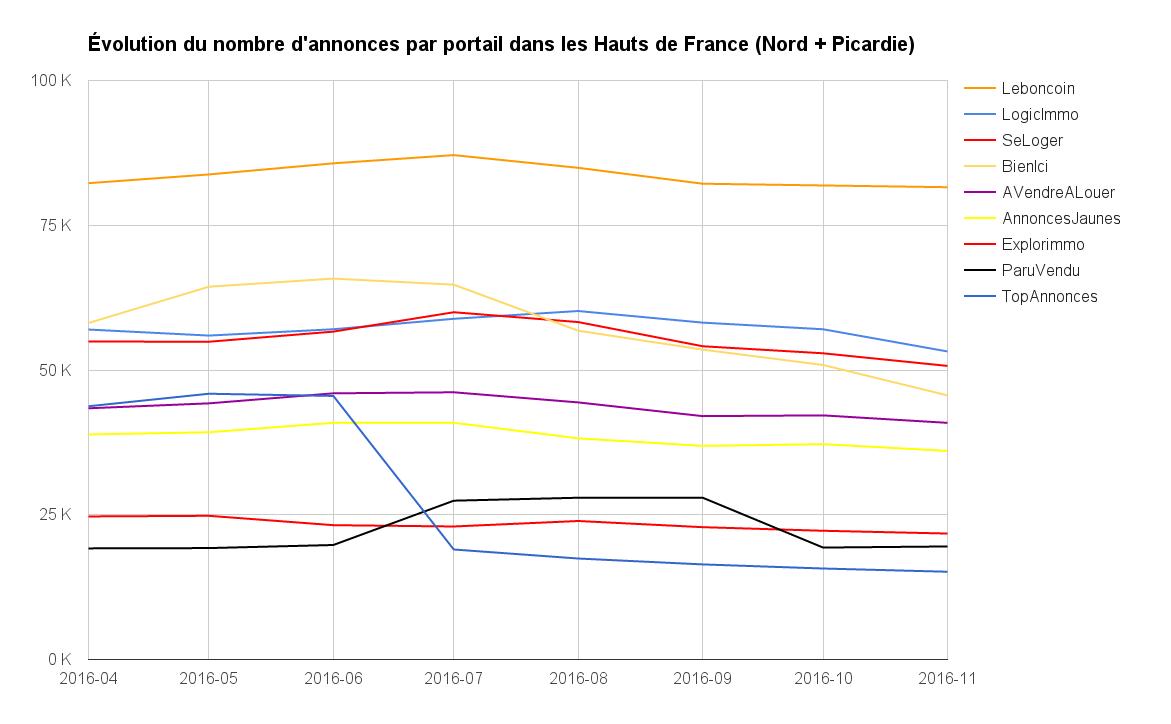 Évolution du nombre d'annonces par portail en Bretagne