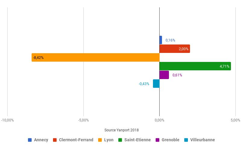 AUVERGNE-rendement-locatif