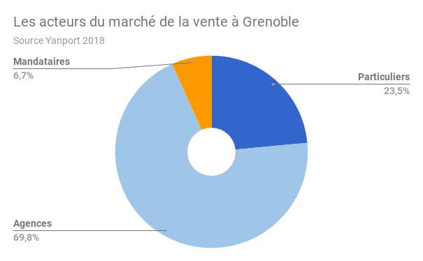 Grenoble-acteurs-vente