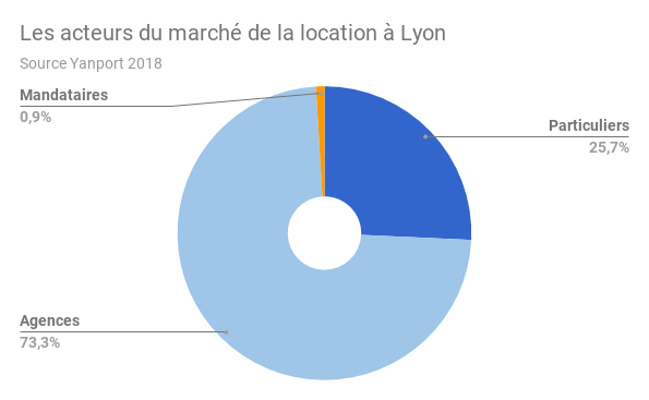 LYON-acteur-location