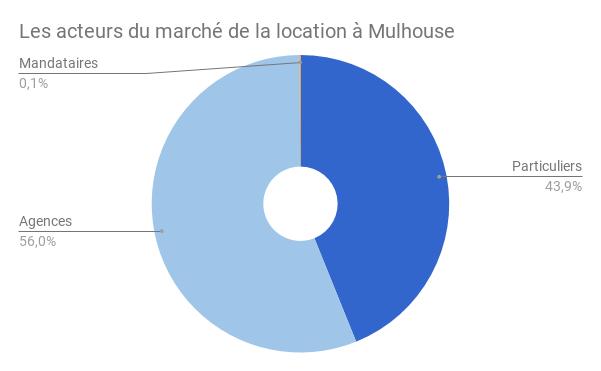 MULHOUSE-acteurs-location