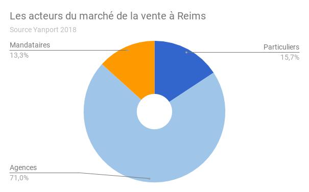 REIMS-acteurs-vente