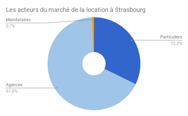 STRASBOURG-acteurs-location-2
