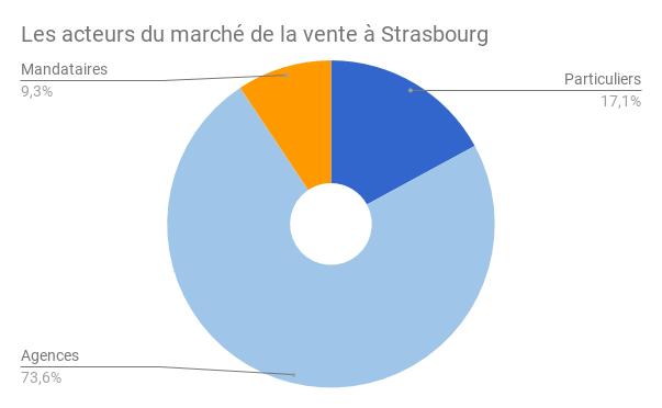 STRASBOURG-acteurs-vente-1