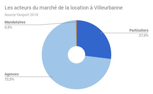 Villeurbanne-acteirs-location